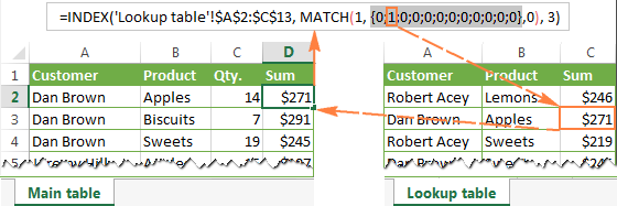 How the INDEX / MATCH formula with multiple criteria works