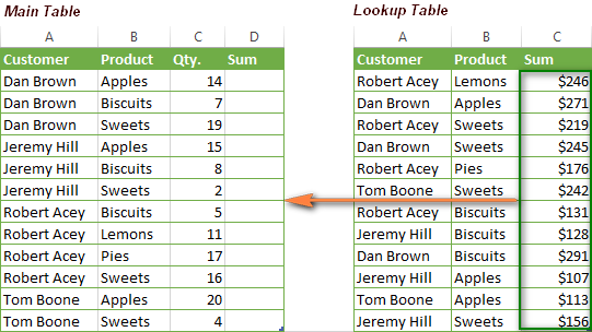 Source data for lookup with multiple criteria in Excel