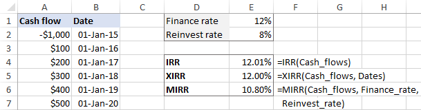 IRR Excel template