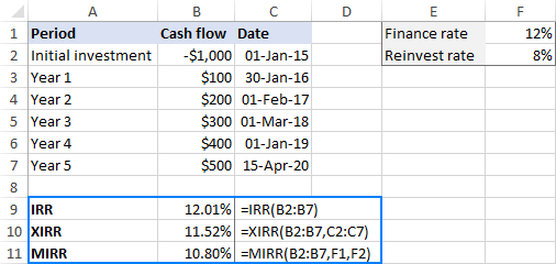 IRR, XIRR and MIRR formulas in Excel