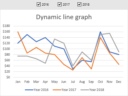 Dynamic line graph with check boxes