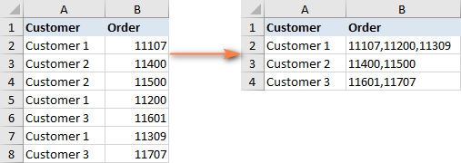 Need to combine data from duplicate rows based on a column, making it a comma separated list.