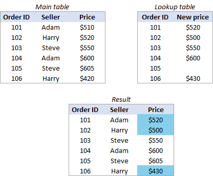 Excel: Merge tables by matching column data or headers