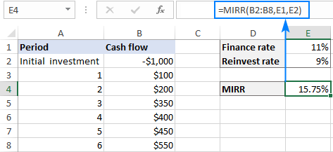 MIRR function in Excel