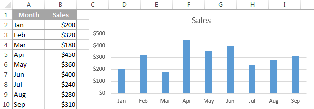 The source 2-D column chart in Excel