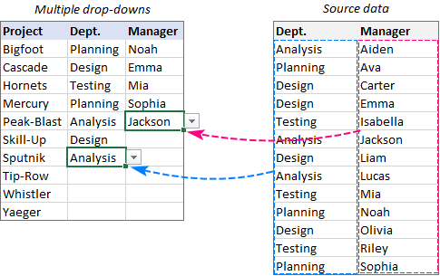 Source data for multiple dropdown lists