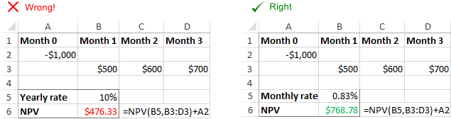Incorrect NPV because the discounting rate does not correspond to time periods