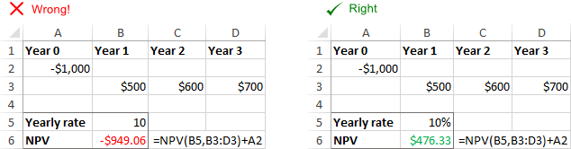 Incorrect NPV because of a wrong rate format