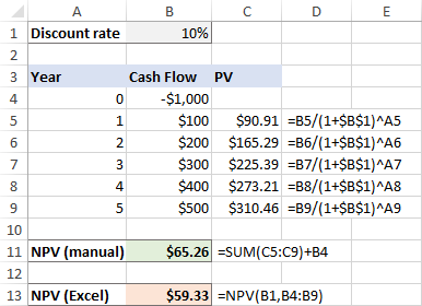 Net present value calculated manually and with Excel NPV function