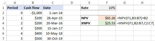 Calculate NPV of a series of cash flows at irregular intervals.