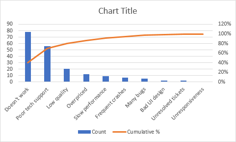 A Pareto chart in Excel 2013