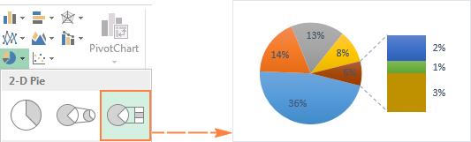 Bar of Pie chart