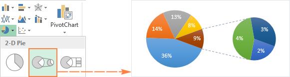Pie of Pie chart
