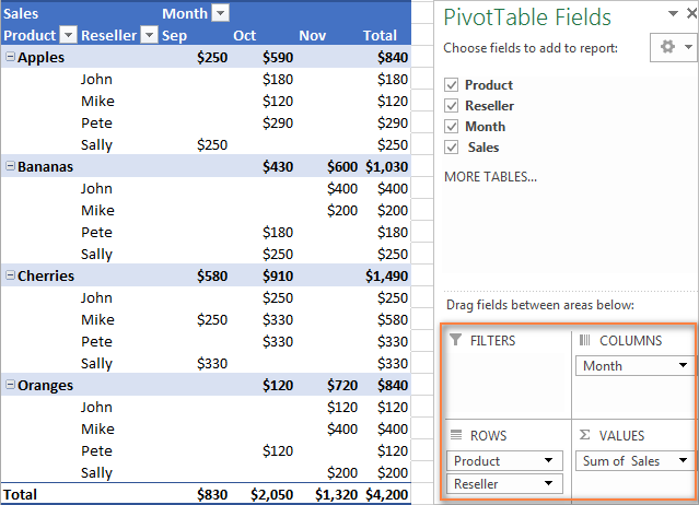 An example of the two-dimensional pivot table