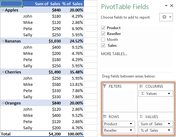 An example of the pivot table that shows total sales and sales as a percent of total