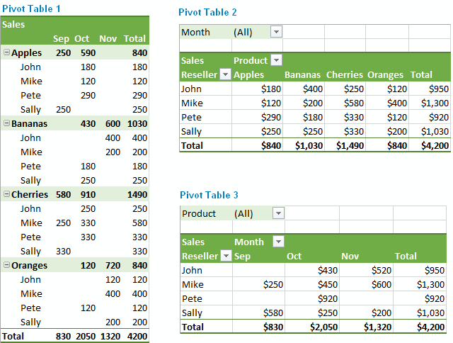 Excel Pivot Table Examples