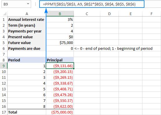 Full form of PPMT formula in Excel