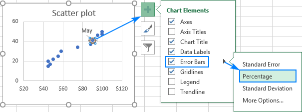 Add error bars to the scatter chart.