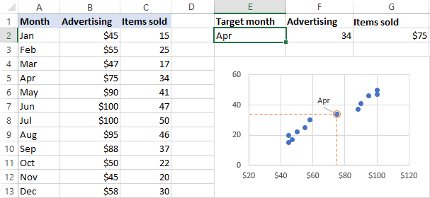 The highlighted point on the scatter chart changes automatically.