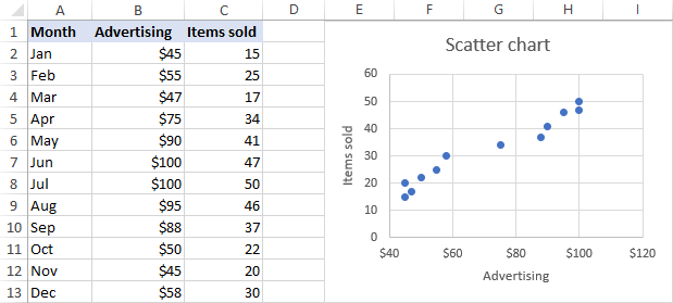Scatter plot in Excel
