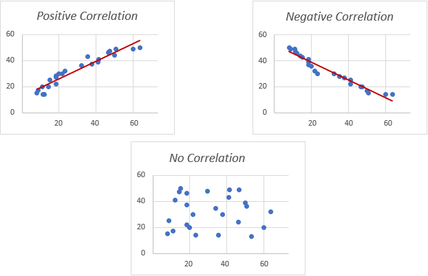 Three types of correlation in a scatter plot