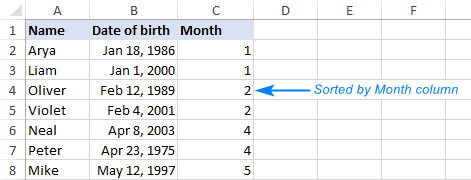 The data is sorted by month ignoring days and years.