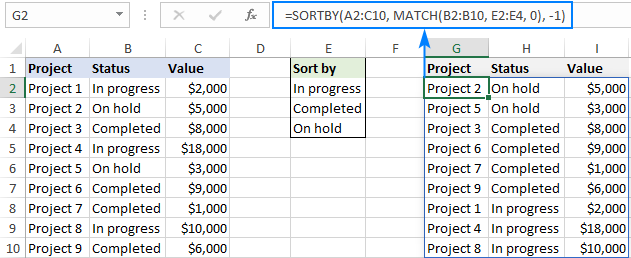 Sorting by custom list on the reverse order
