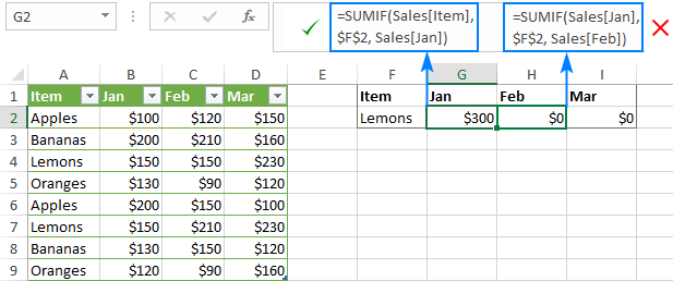 Structured references in Excel tables
