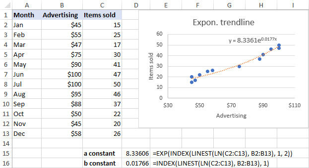 Exponential trendline equation and formulas in Excel