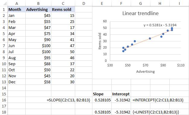 display trendline equation excel mac