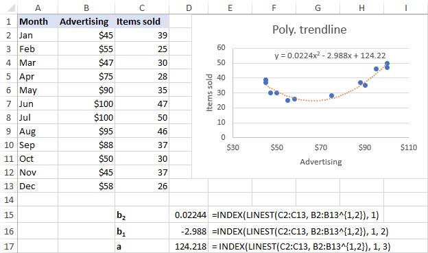 Polynomial trendline equation and formulas in Excel