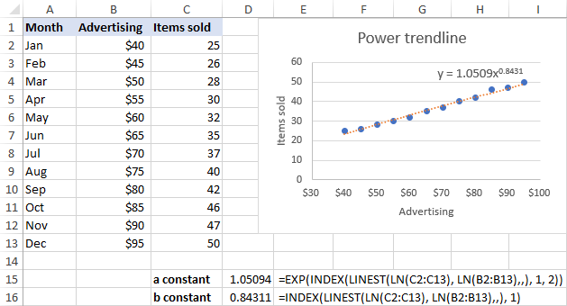Power trendline equation and formulas in Excel