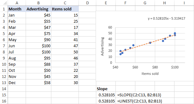 Formula to find the slope of a trendline in Excel.