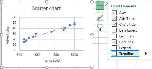 Remove a trendline in Excel.
