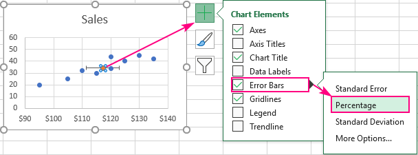 Add the Percentage error bars to the data point of interest.
