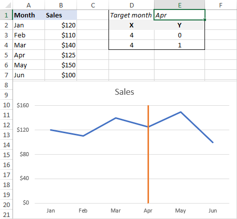 Excel line chart with a vertical line
