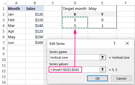 Select cells with X values for the Vertical Line series.