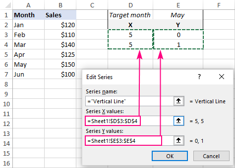Select the X values and Y values for the vertical line.