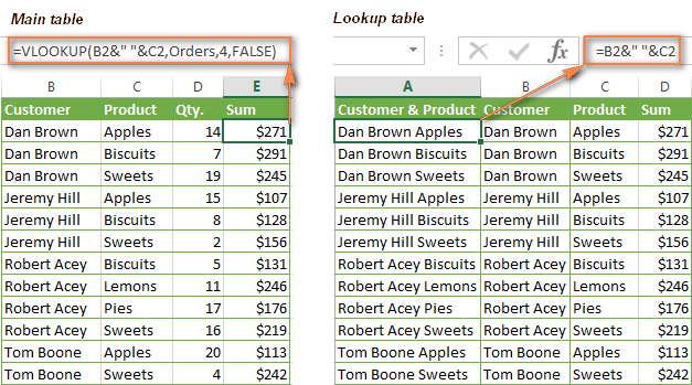Vlookup Formula Exles Nested With Multiple Criteria 2. Vlookup Formula With 2 Criteria To Pull Data From A Different Worksheet. Worksheet. Application Worksheetfunction Vlookup On A Different Sheet At Mspartners.co