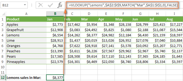 The result of two-dimensional lookup in Excel