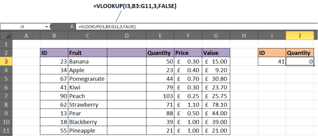 VLOOKUP could stop working if you inserted new column in the lookup table