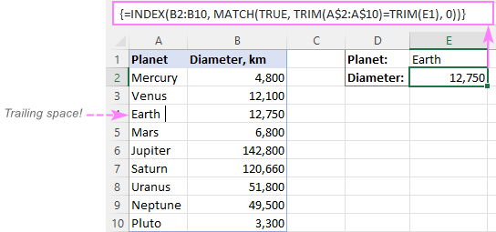 If extra spaces occur in the lookup table, use INDEX / MATCH / TRIM instead of VLOOKUP.