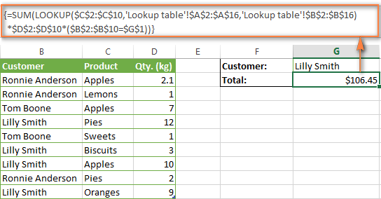A combination of SUM and LOOKUP functions that finds the total value of all products purchased by a given customer