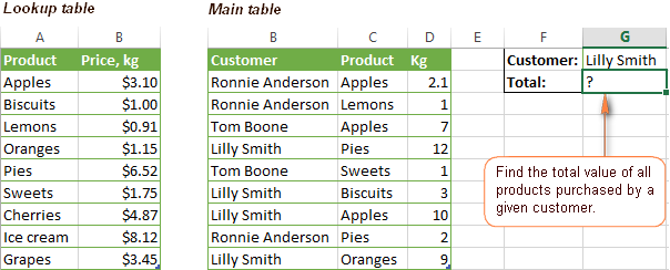 Need a formula to find the total value of all products purchased by a given customer.
