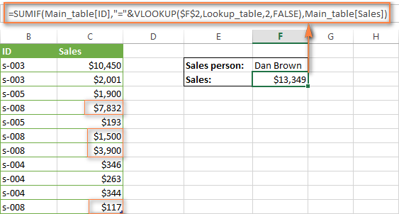 SUMIF + VLOOKUP formula that looks up and sums values that meet the criteria you specify