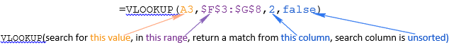 Google Sheets Vlookup formula