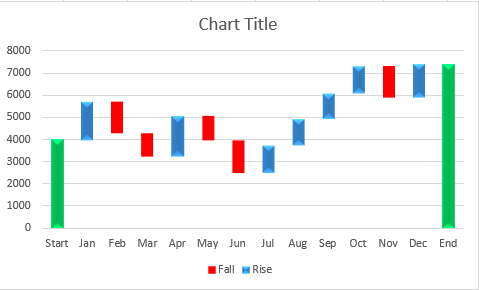 How to create waterfall chart in excel 2016 2013 2010 color code the columns in the chart to make it more readable ccuart