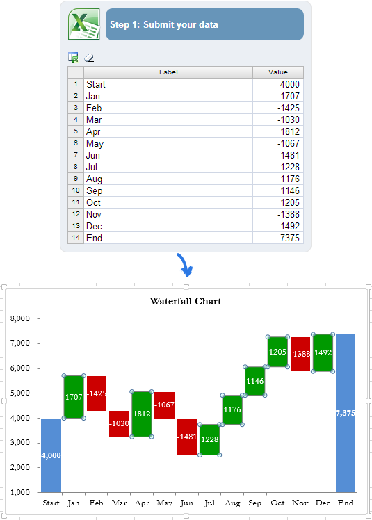 How to create waterfall chart in Excel 2010 2013 – Waterfall Chart