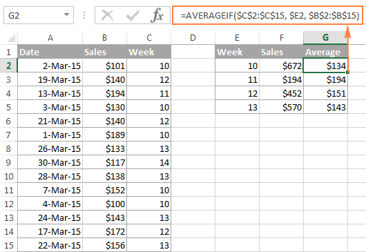 The AVERAGEIF formula to calculate the sales average for each week