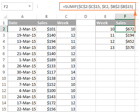 The SUMIF formula to calculate sales based on the week number